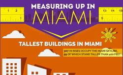 Measuring-up-in-Miami-250x153