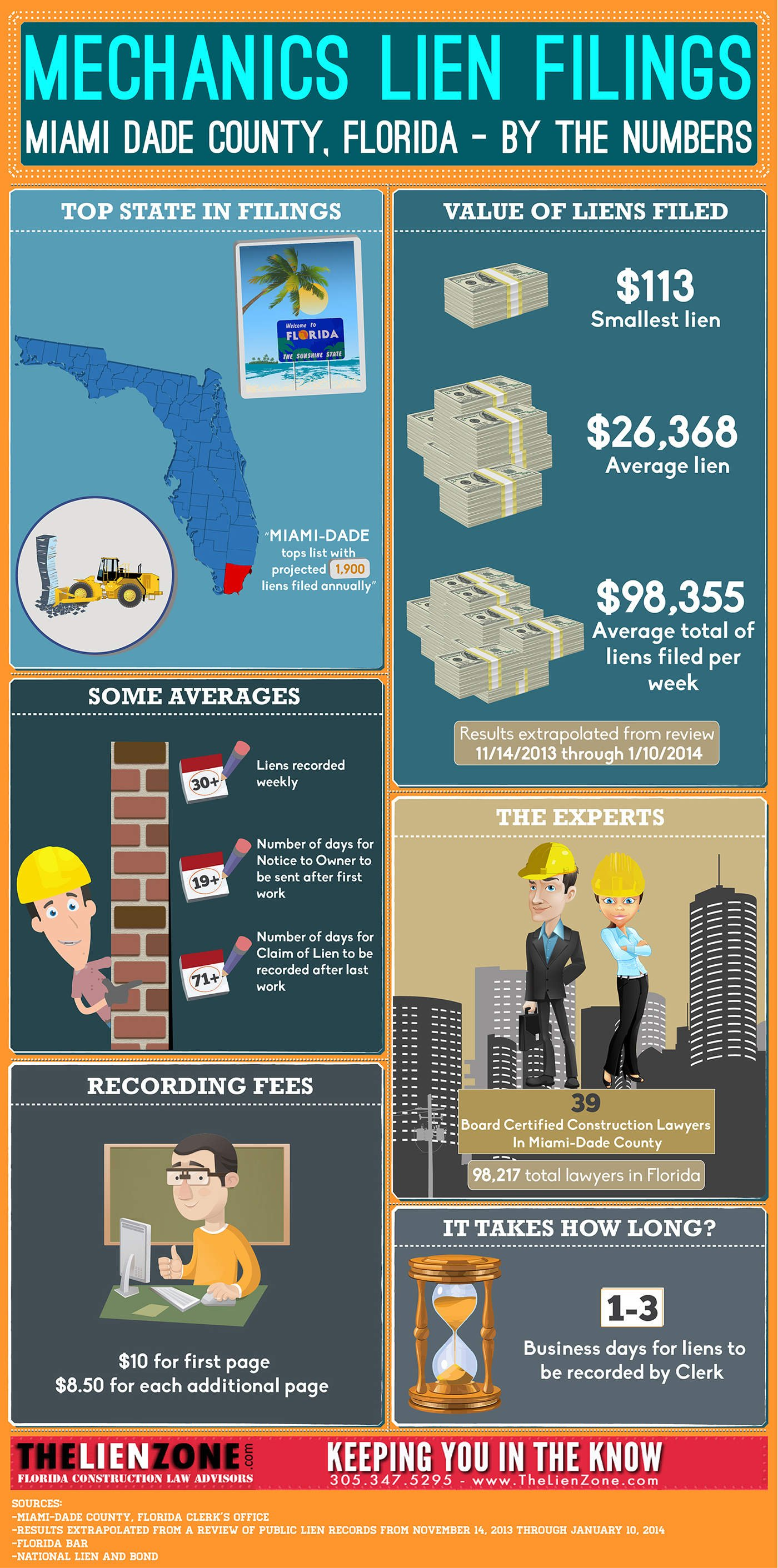 Mechanics Lien Filings [INFOGRAPHIC]