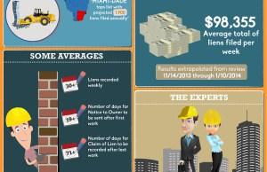 Mechanics Lien Filings infographic