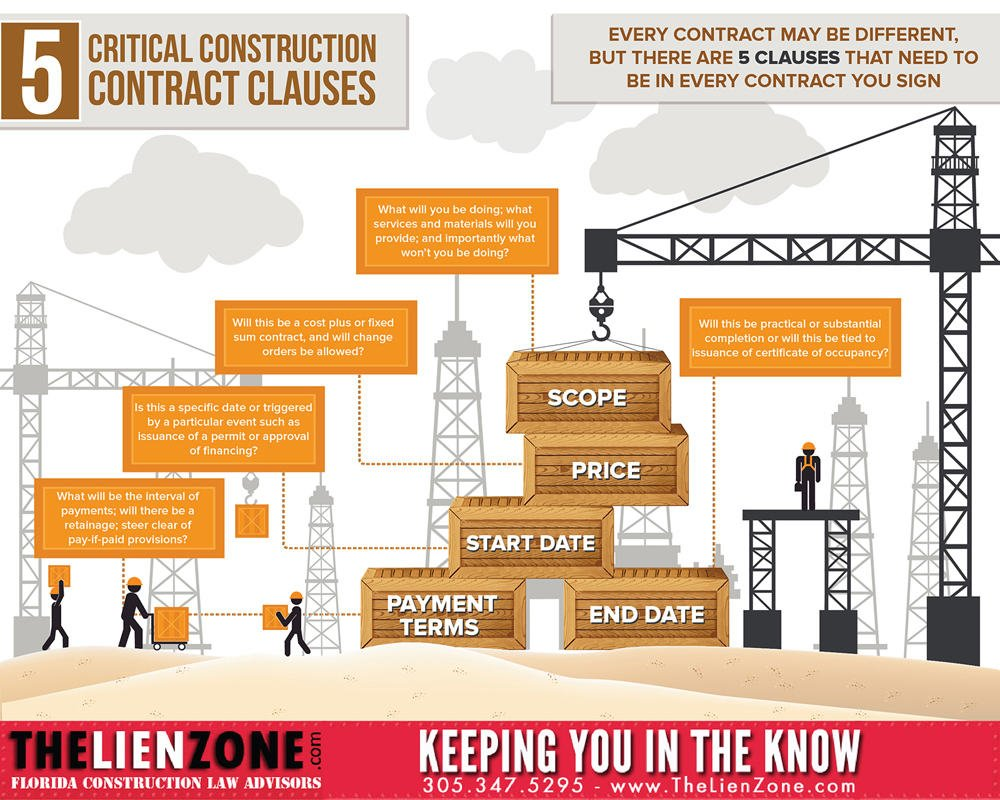 5 Critical Construction Contract Clauses